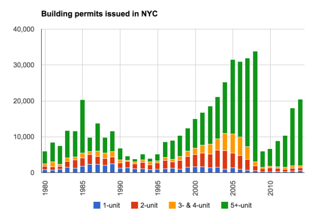 nycpermits