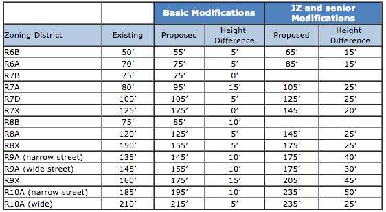 proposed zoning changes heights