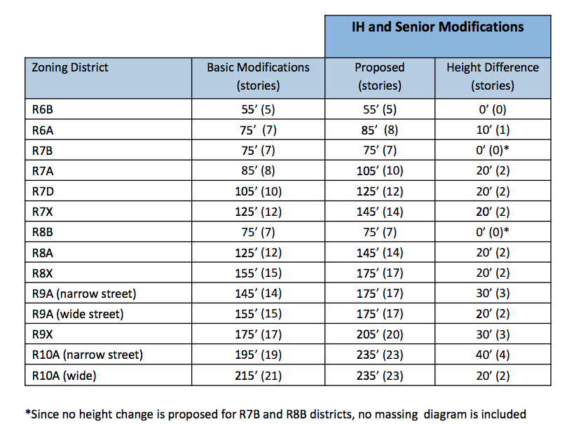 Proposed height limits for senior and affordable housing, chart via Department of City Planning