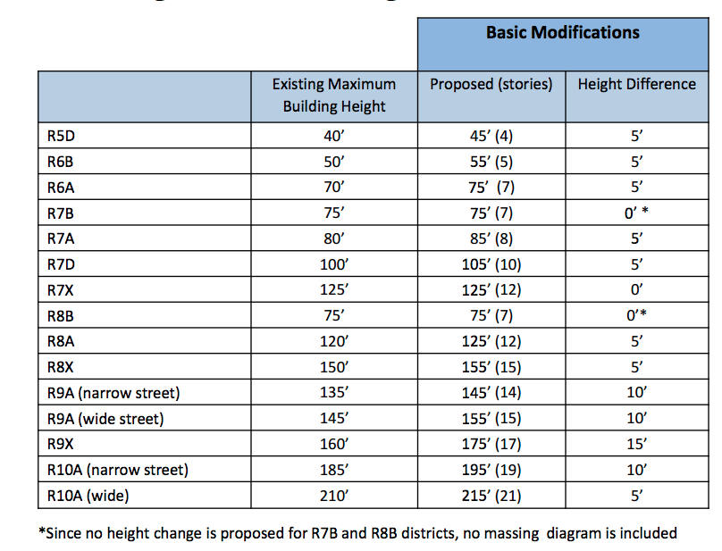 Proposed height limits for market-rate buildings