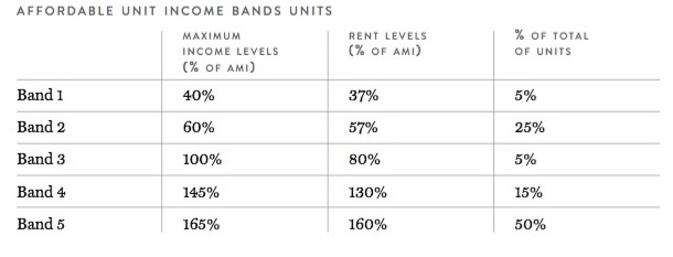 AMI bands for 535 Carlton Avenue