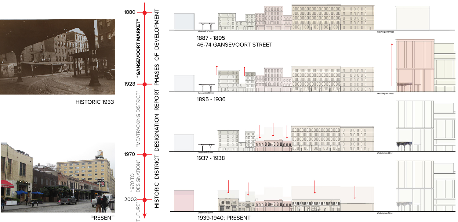 Gansevoort Market Plan architects tout gansevoort market plan as return to history - new