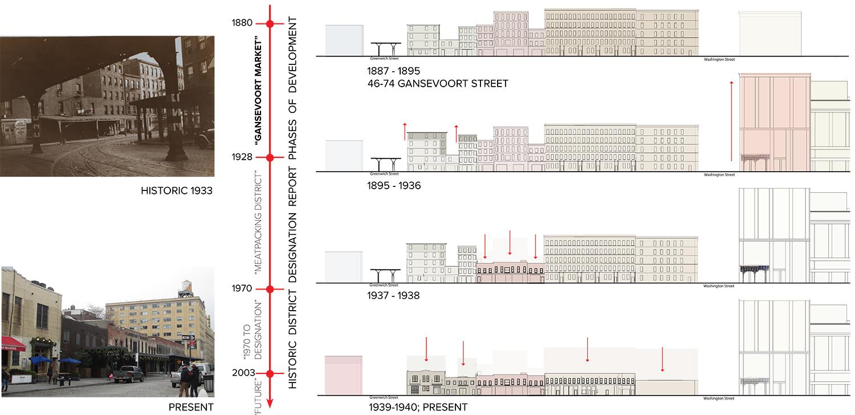 The rise and fall of Gansevoort Street. VIa BKSK.