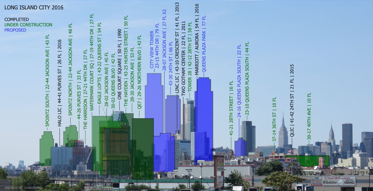 What the skyline may look like by 2020 (excluding new buildings outside of Long Island City)