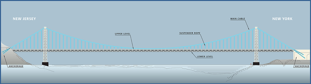 Graphic showing the suspender ropes, main cables, and anchorages of the George Washington Bridge. Credit: Port Authority