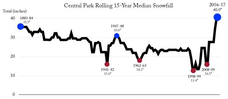 Central Park's rolling 15-year median snowfall