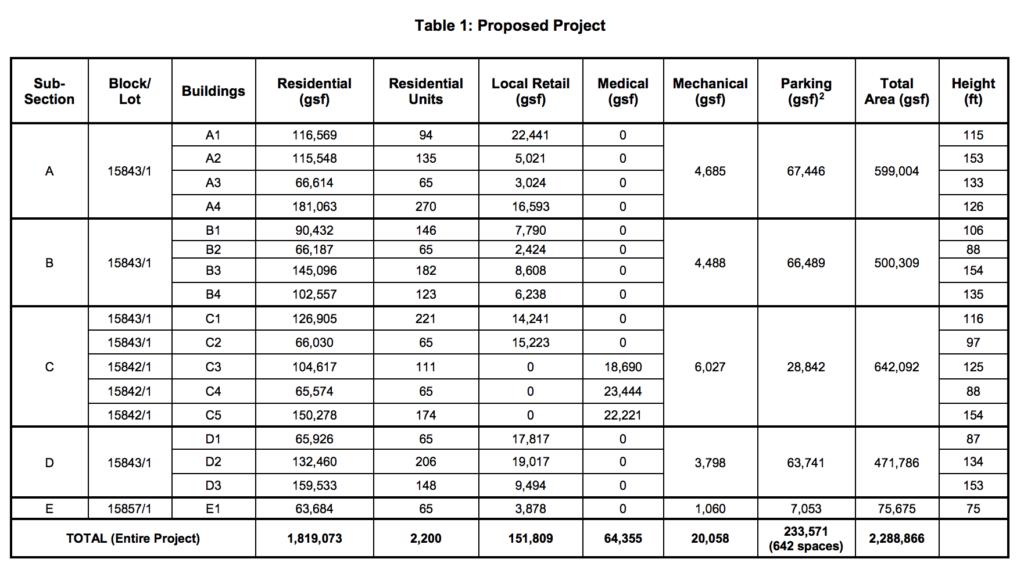 Peninsula Hospital Proposal