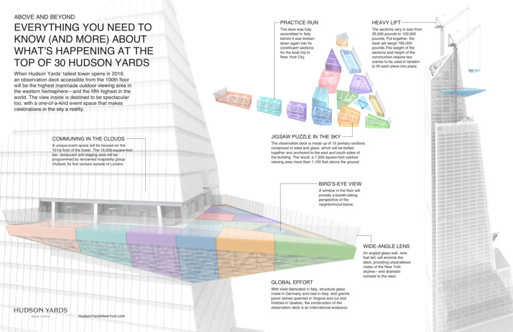 30 Hudson Yards outdoor deck configuration fact sheet, courtesy of Related and Oxford