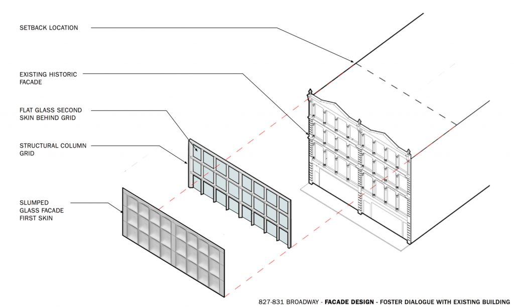 Approved design for 827-831 Broadway, elevation courtesy DXA Studios