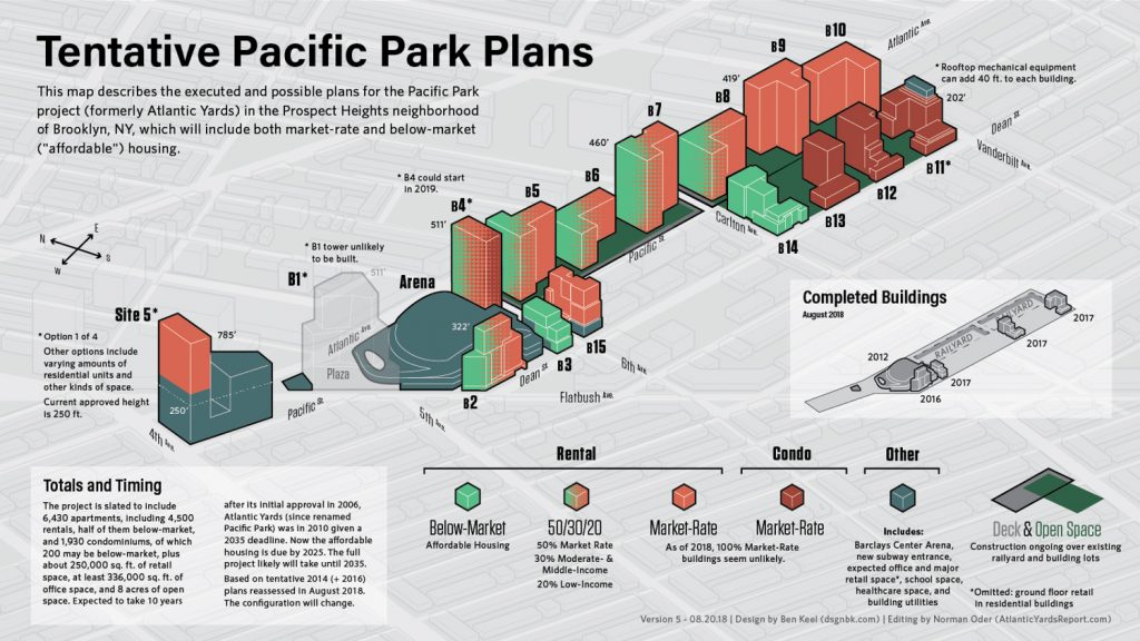 Pacific Park Plans Tentative from August 2018