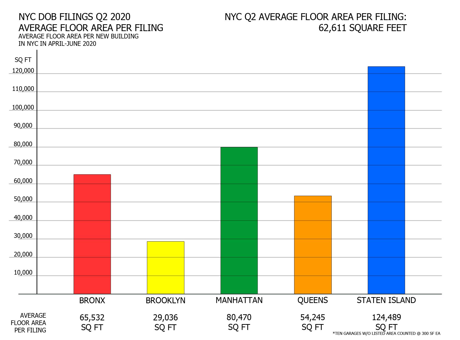NYC Q2 2020 filings - Average floor area per borough. Image credit: Vitali Ogorodnikov