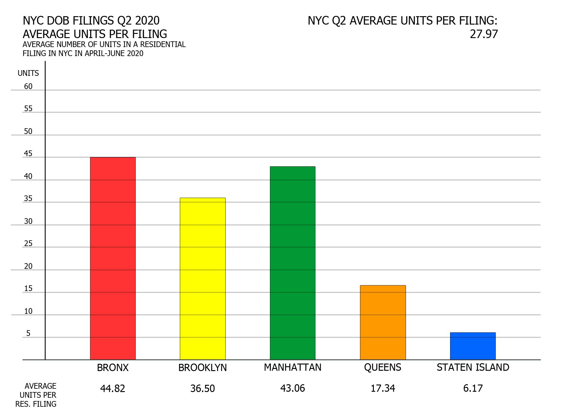 NYC Q2 2020 filings - Average number of units per residential filing per borough. Image credit: Vitali Ogorodnikov