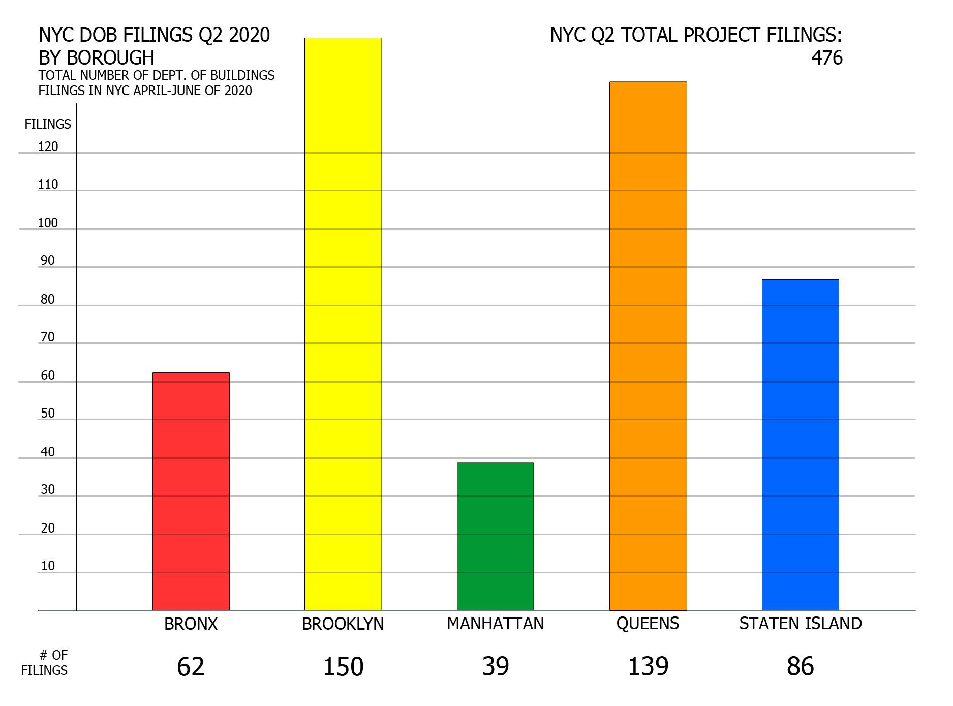 NYC Q2 2020 filings - Number of filings per borough. Image credit: Vitali Ogorodnikov