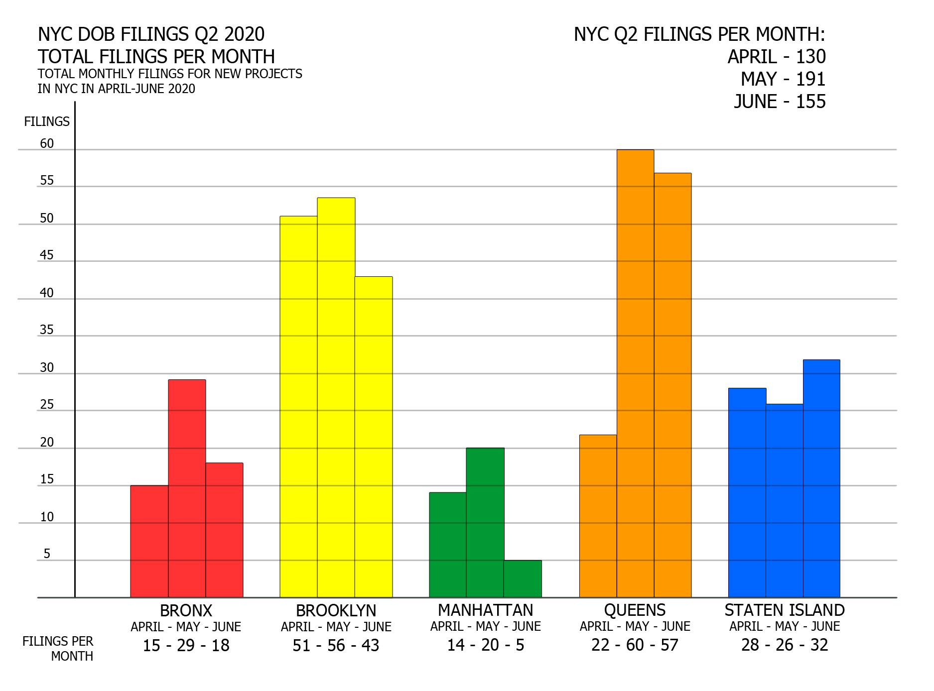 NYC Q2 2020 filings - Number of filings per month by borough. Image credit: Vitali Ogorodnikov