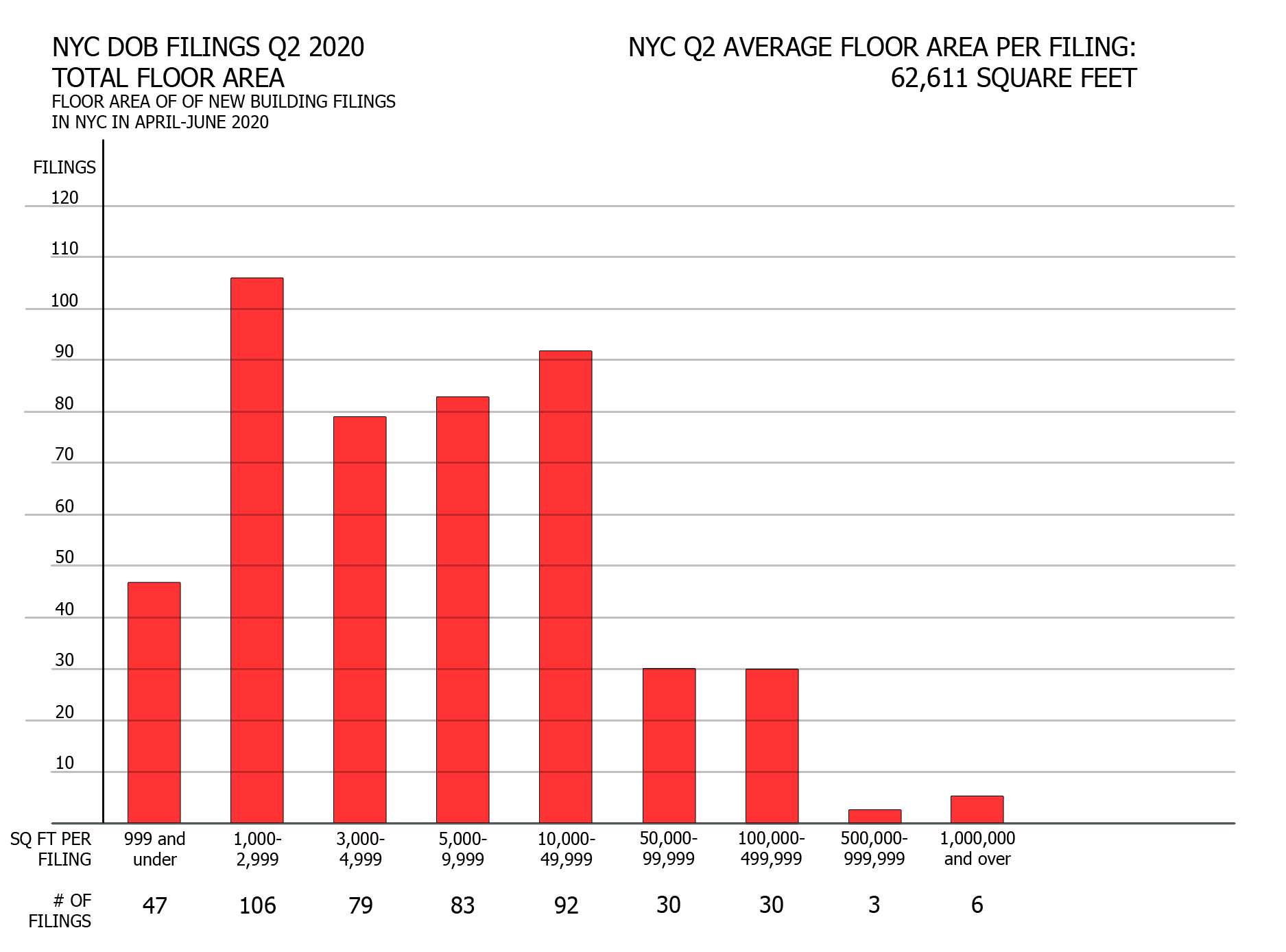 NYC Q2 2020 filings - Filings grouped by floor area. Image credit: Vitali Ogorodnikov