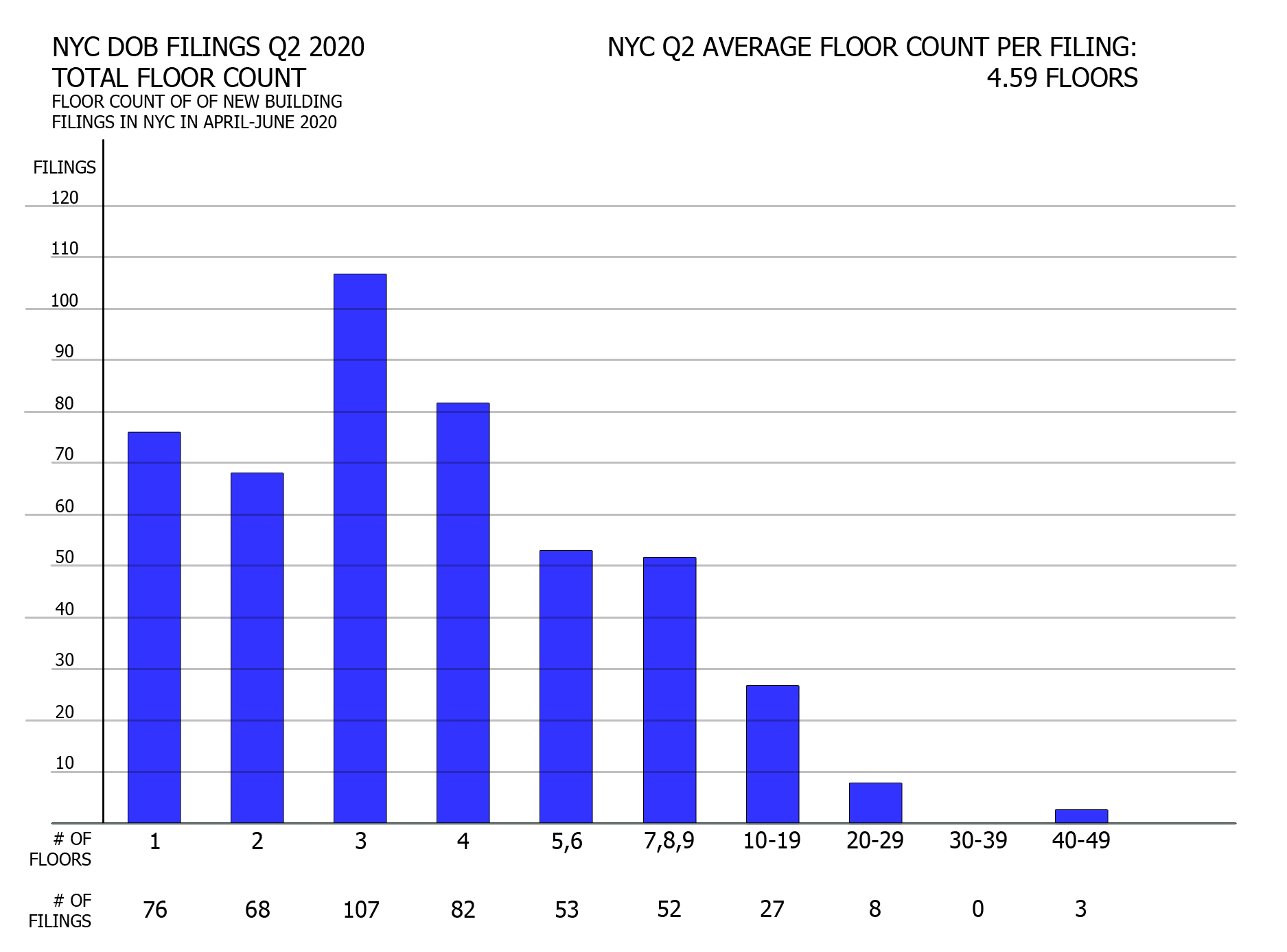NYC Q2 2020 filings - Filings grouped by floor count. Image credit: Vitali Ogorodnikov