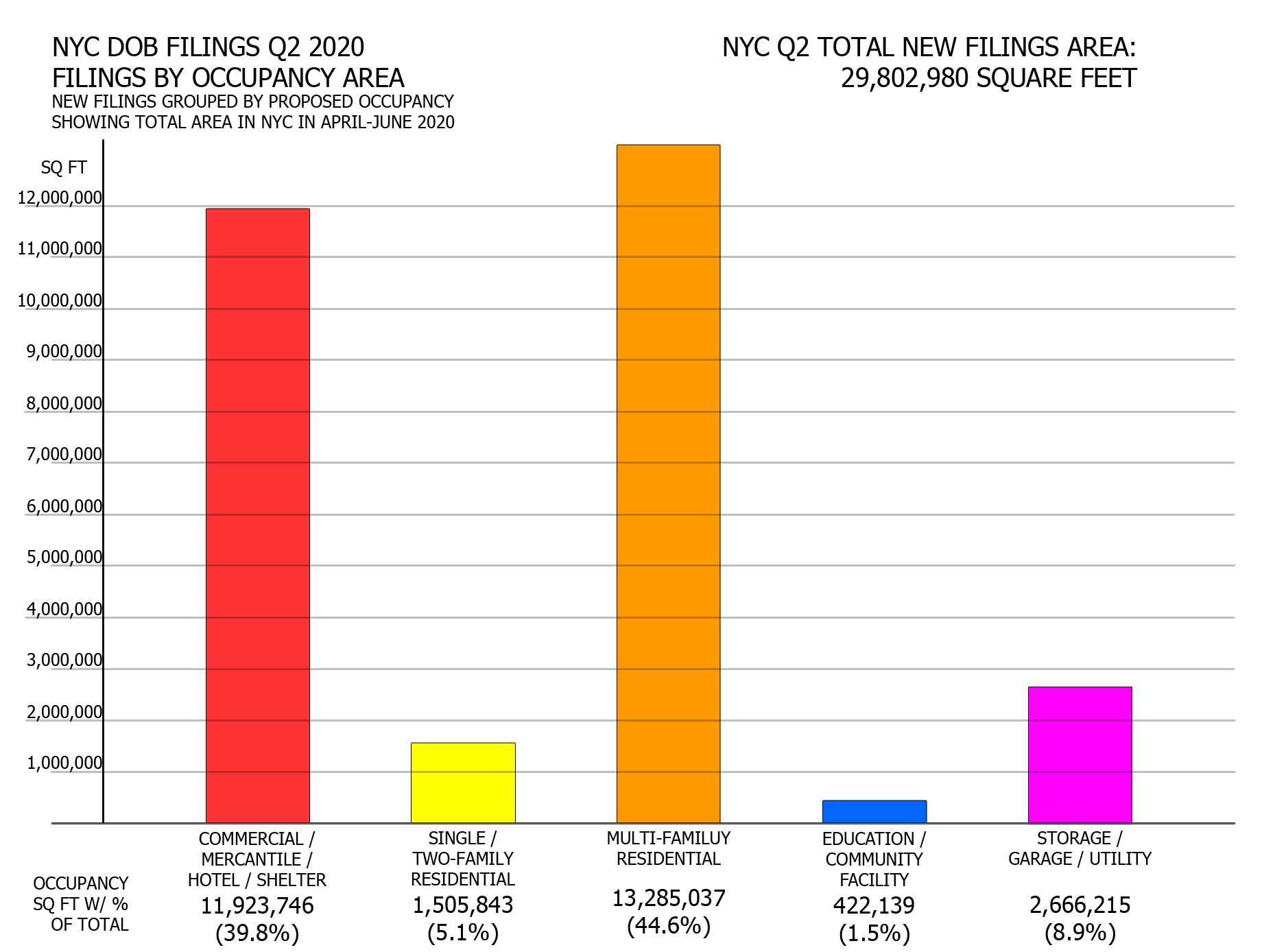 NYC Q2 2020 filings - Floor area per proposed occupancy. Image credit: Vitali Ogorodnikov