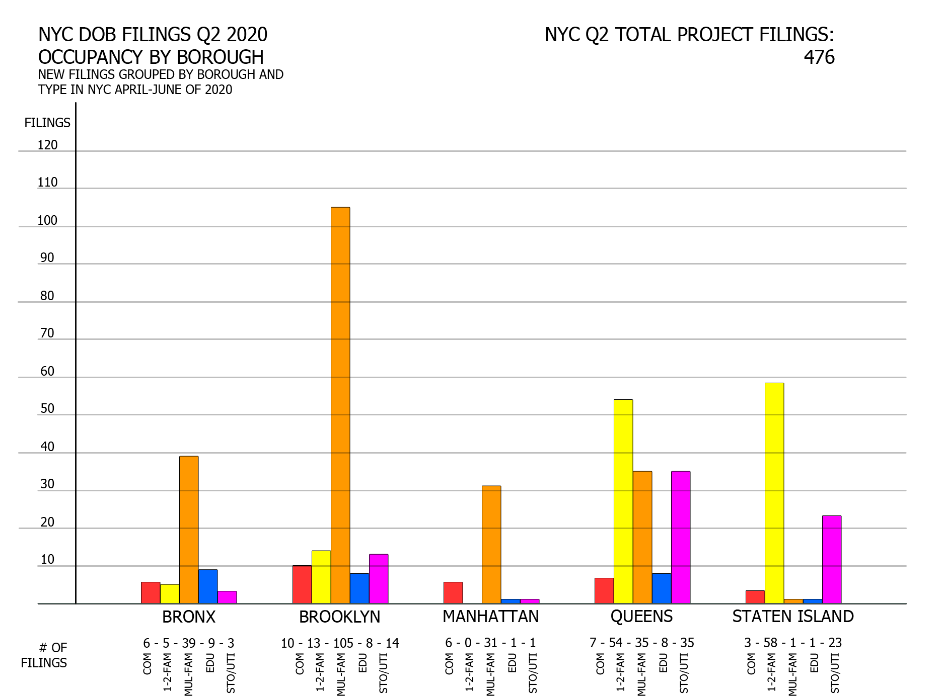 NYC Q2 2020 filings - Filings by borough and occupancy. Image credit: Vitali Ogorodnikov
