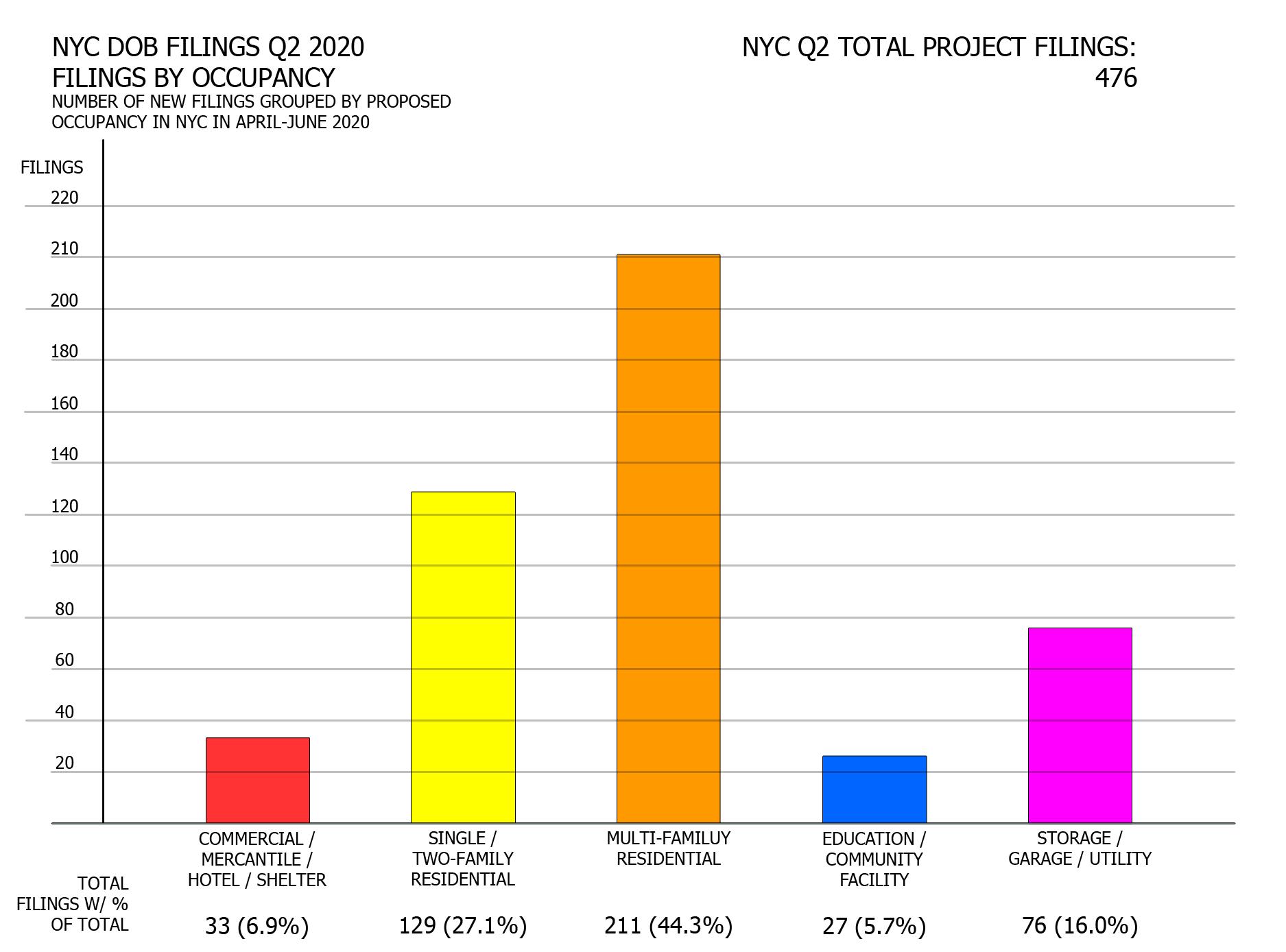 NYC Q2 2020 filings - Number of filings per proposed occupancy. Image credit: Vitali Ogorodnikov