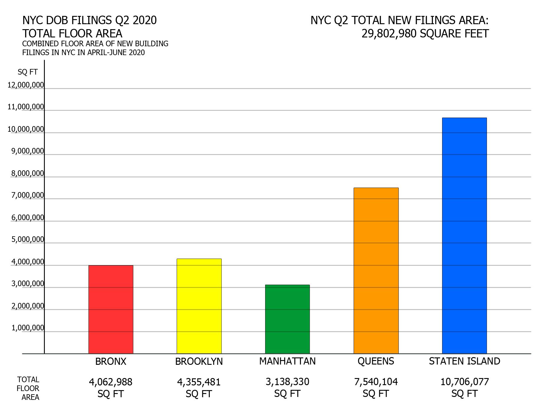 NYC Q2 2020 filings - Total proposed floor area per borough. Image credit: Vitali Ogorodnikov