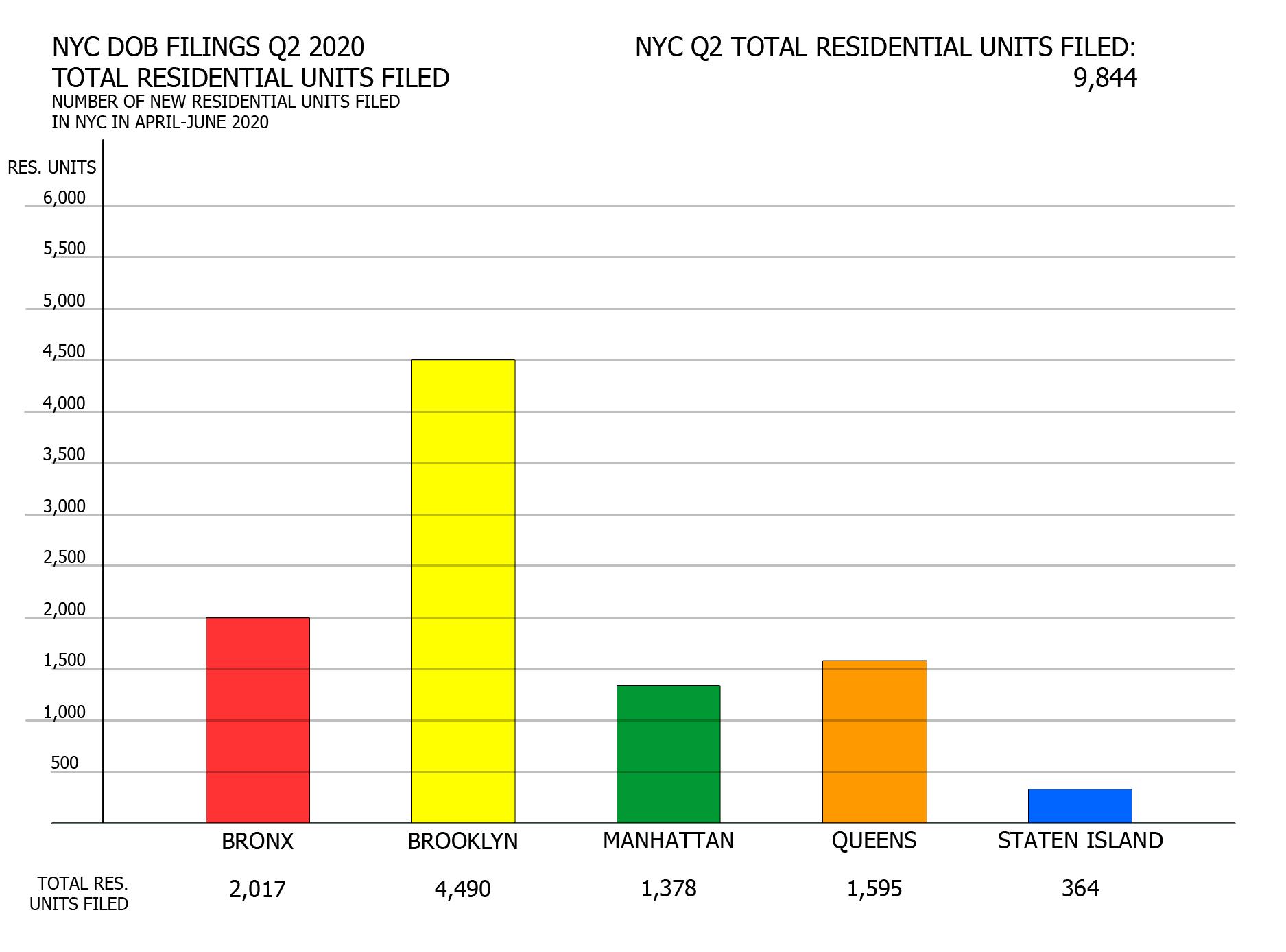 NYC Q2 2020 filings - Total proposed units per borough. Image credit: Vitali Ogorodnikov