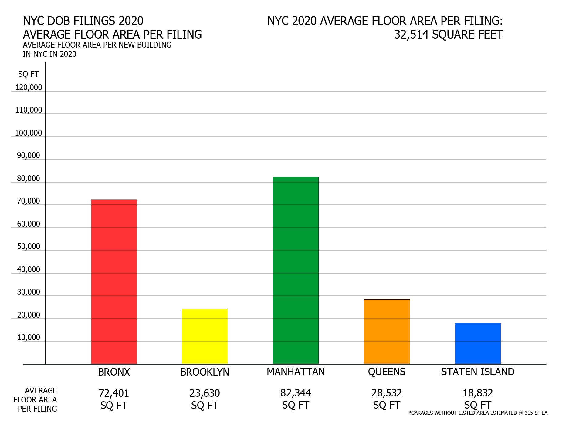 NYC DOB filings in 2020 by average floor area. Credit: Vitali Ogorodnikov