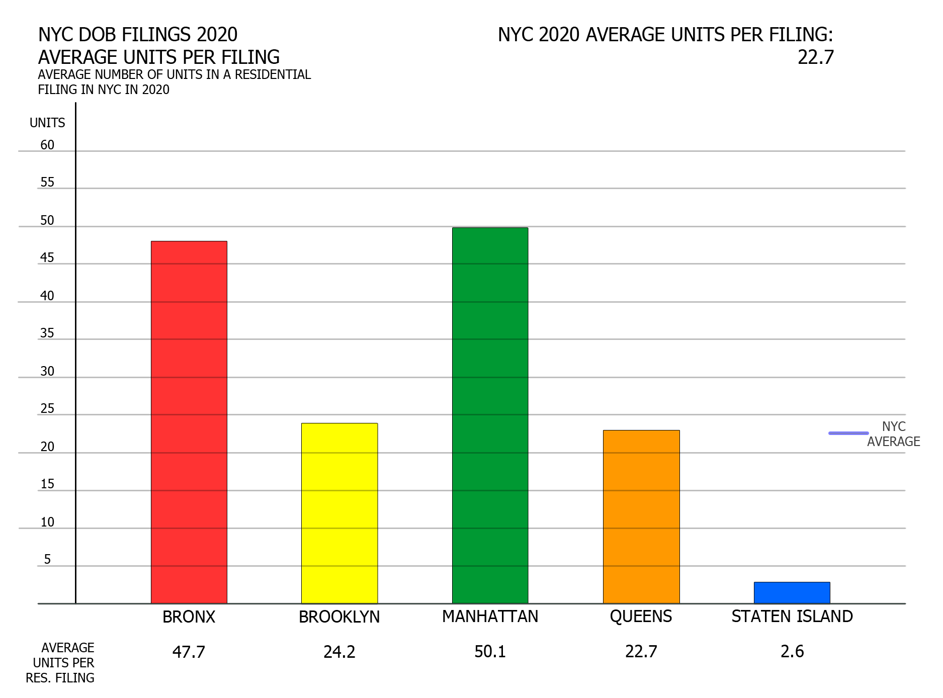 NYC DOB filings in 2020 by average units per filing. Credit: Vitali Ogorodnikov