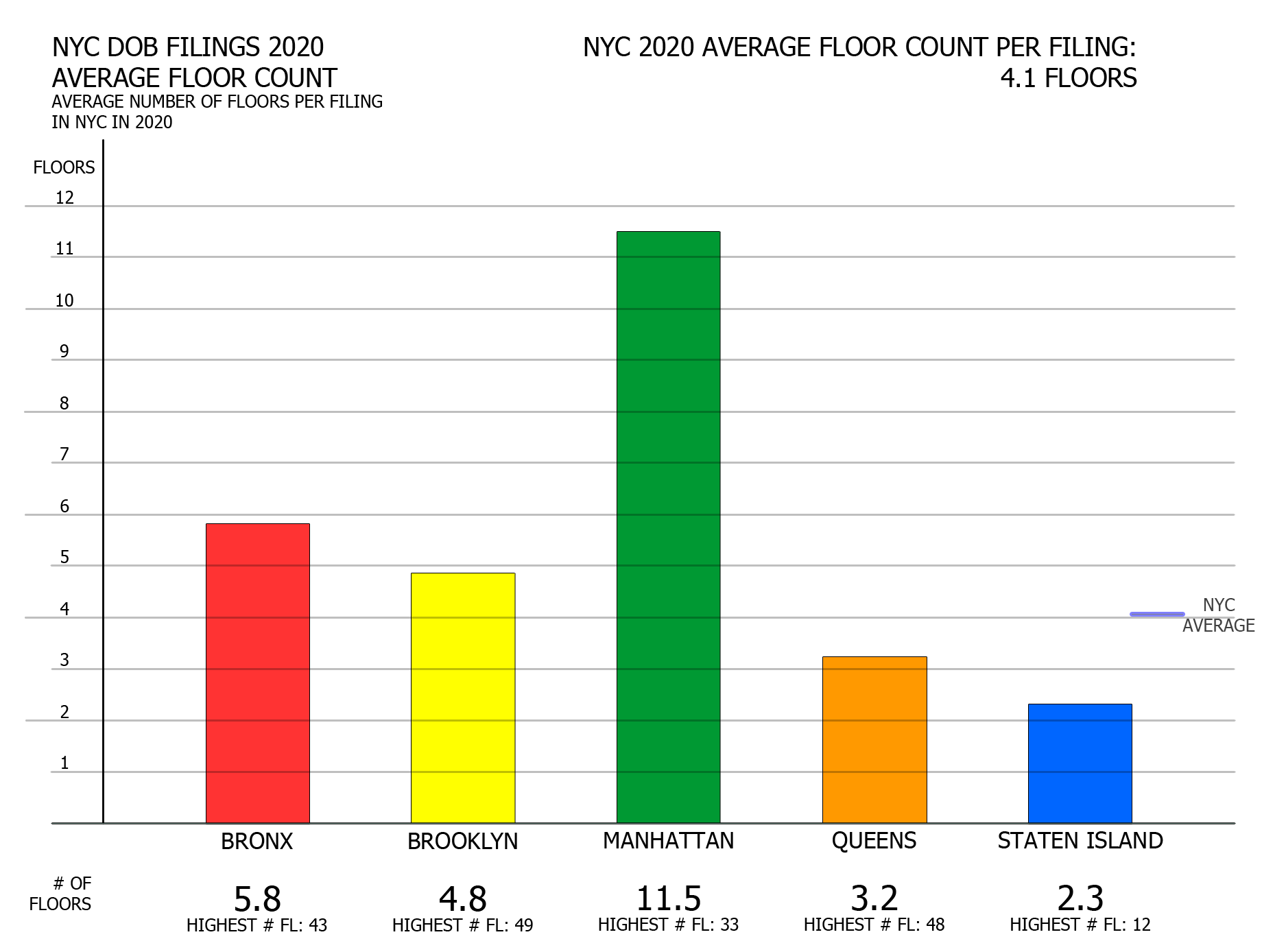 NYC DOB filings in 2020 by average floor count. Credit: Vitali Ogorodnikov