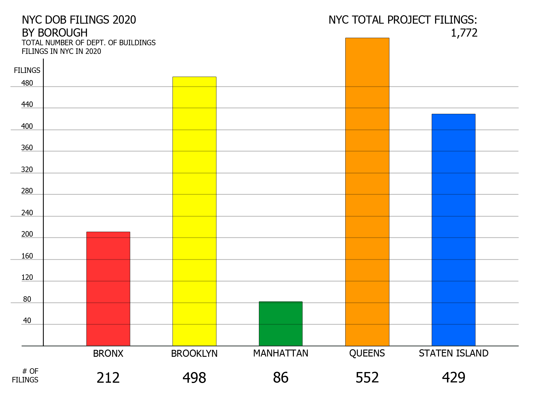 NYC DOB filings in 2020 by borough. Credit: Vitali Ogorodnikov