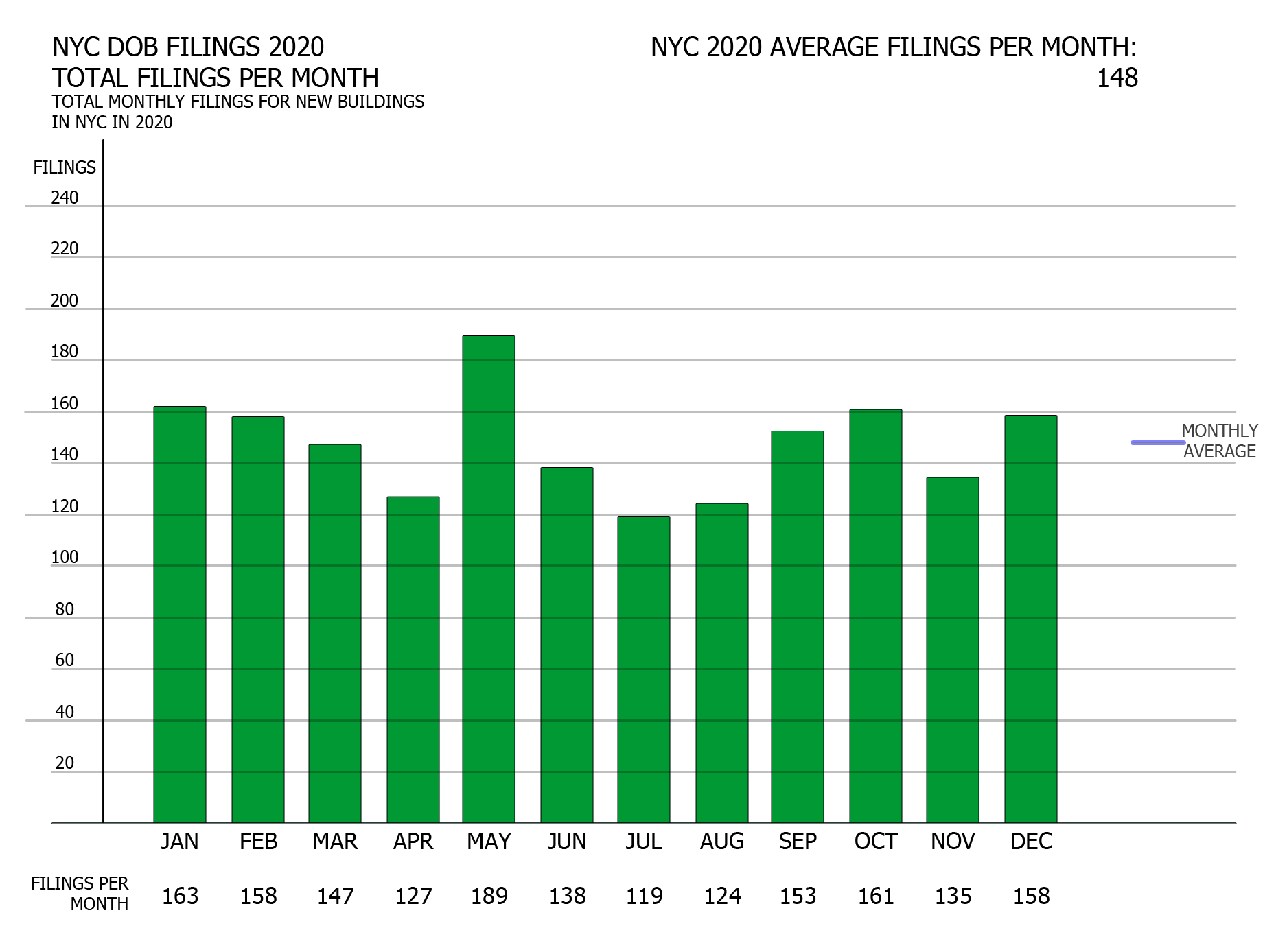 NYC DOB filings in 2020 by month. Credit: Vitali Ogorodnikov