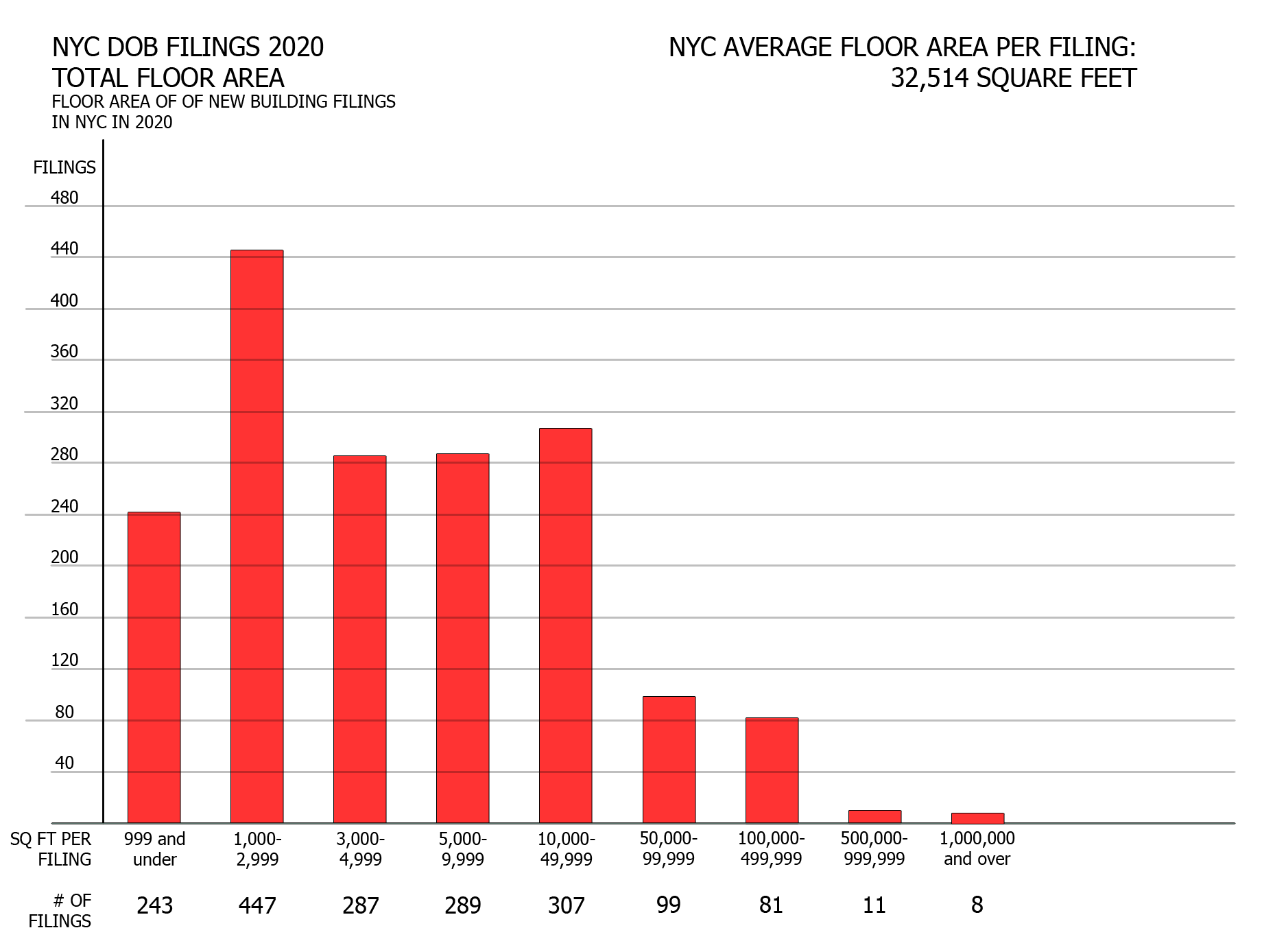 NYC DOB filings in 2020 by floor area. Credit: Vitali Ogorodnikov