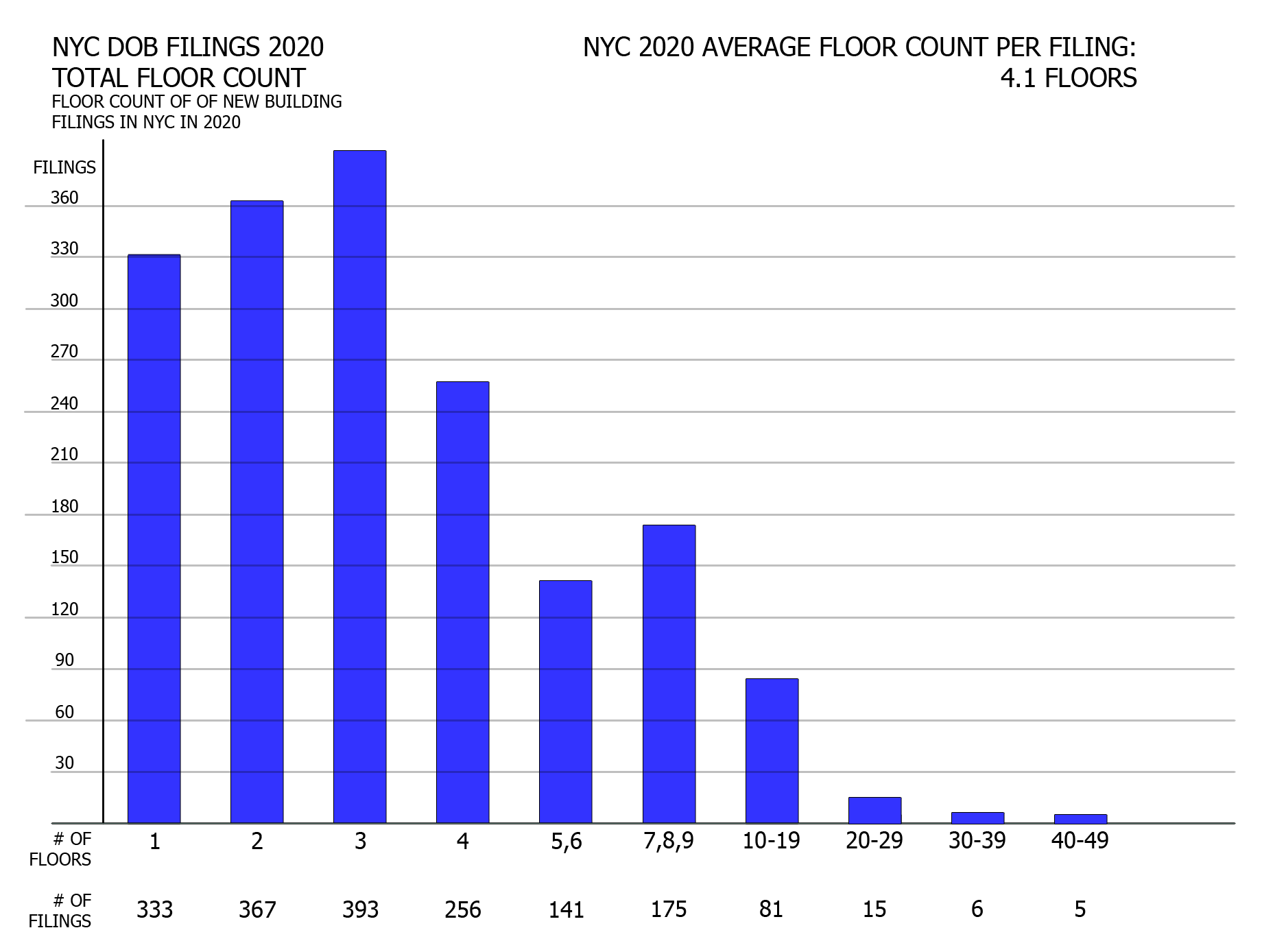 NYC DOB filings in 2020 by floor count. Credit: Vitali Ogorodnikov