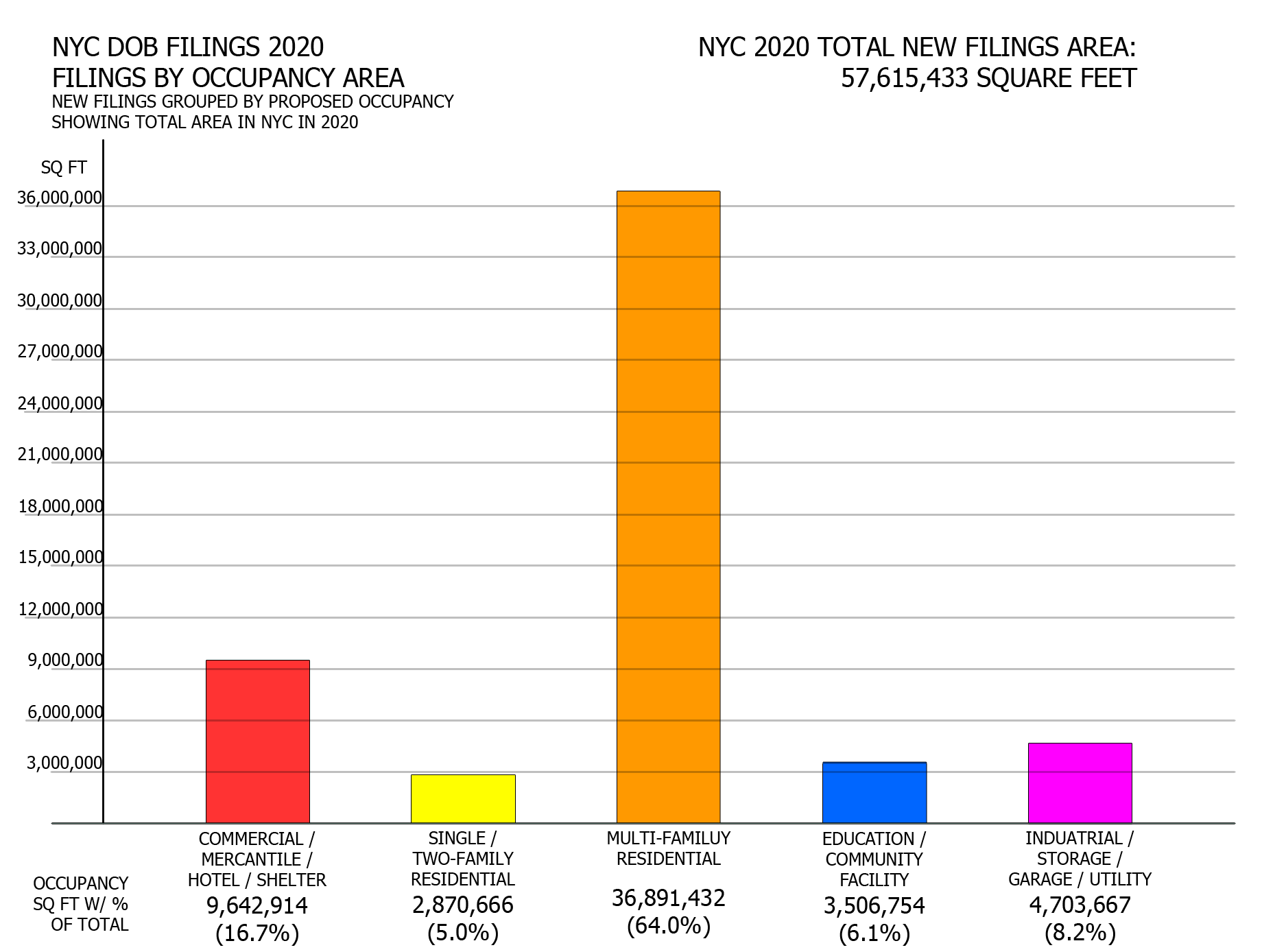 NYC DOB filings in 2020 by occupancy area. Credit: Vitali Ogorodnikov