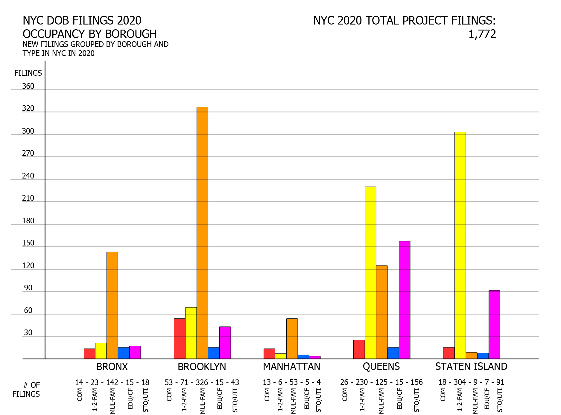 NYC DOB filings in 2020 by borough by occupancy. Credit: Vitali Ogorodnikov