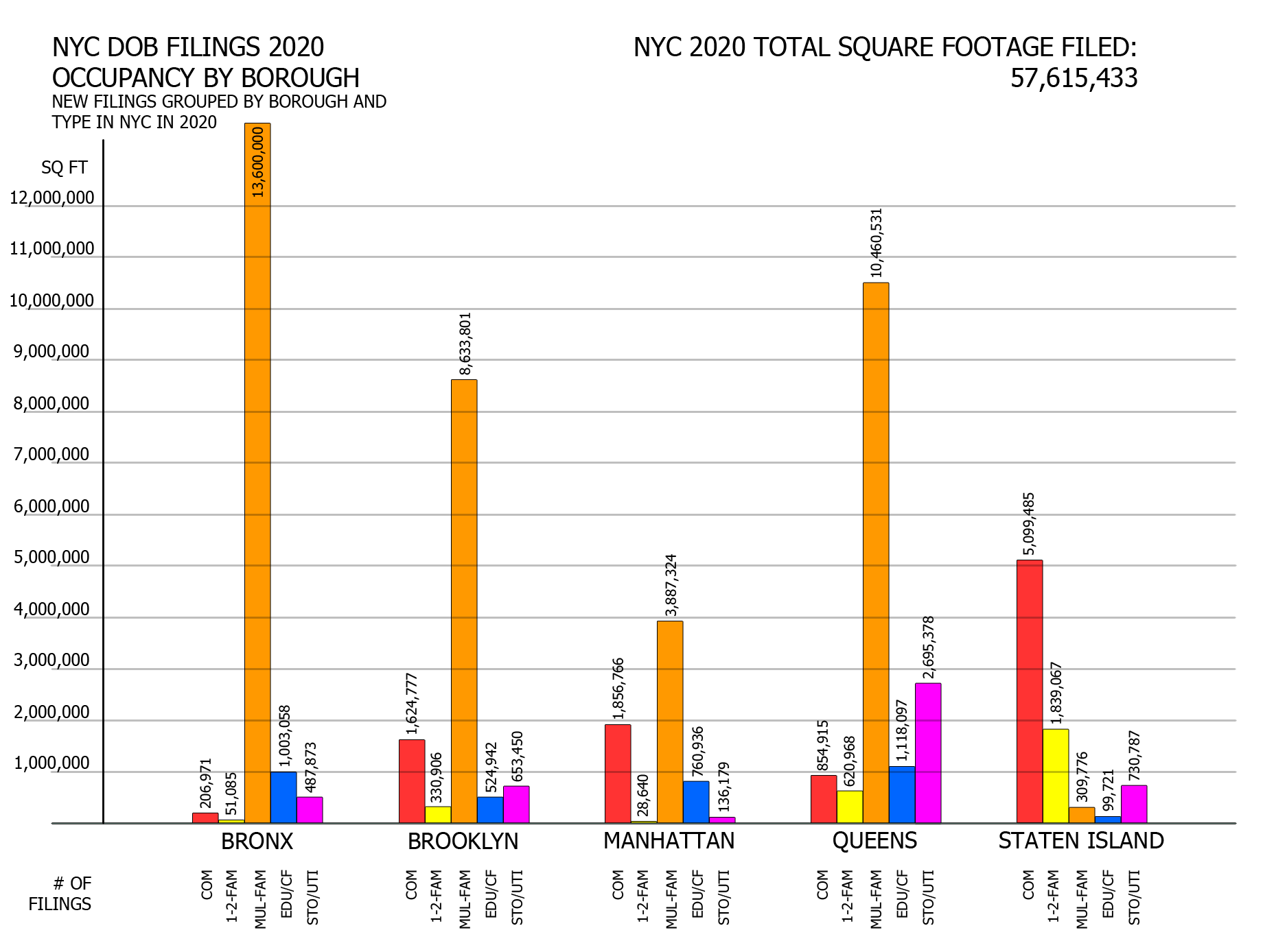 NYC DOB filings in 2020 by borough by floor area per occupancy. Credit: Vitali Ogorodnikov