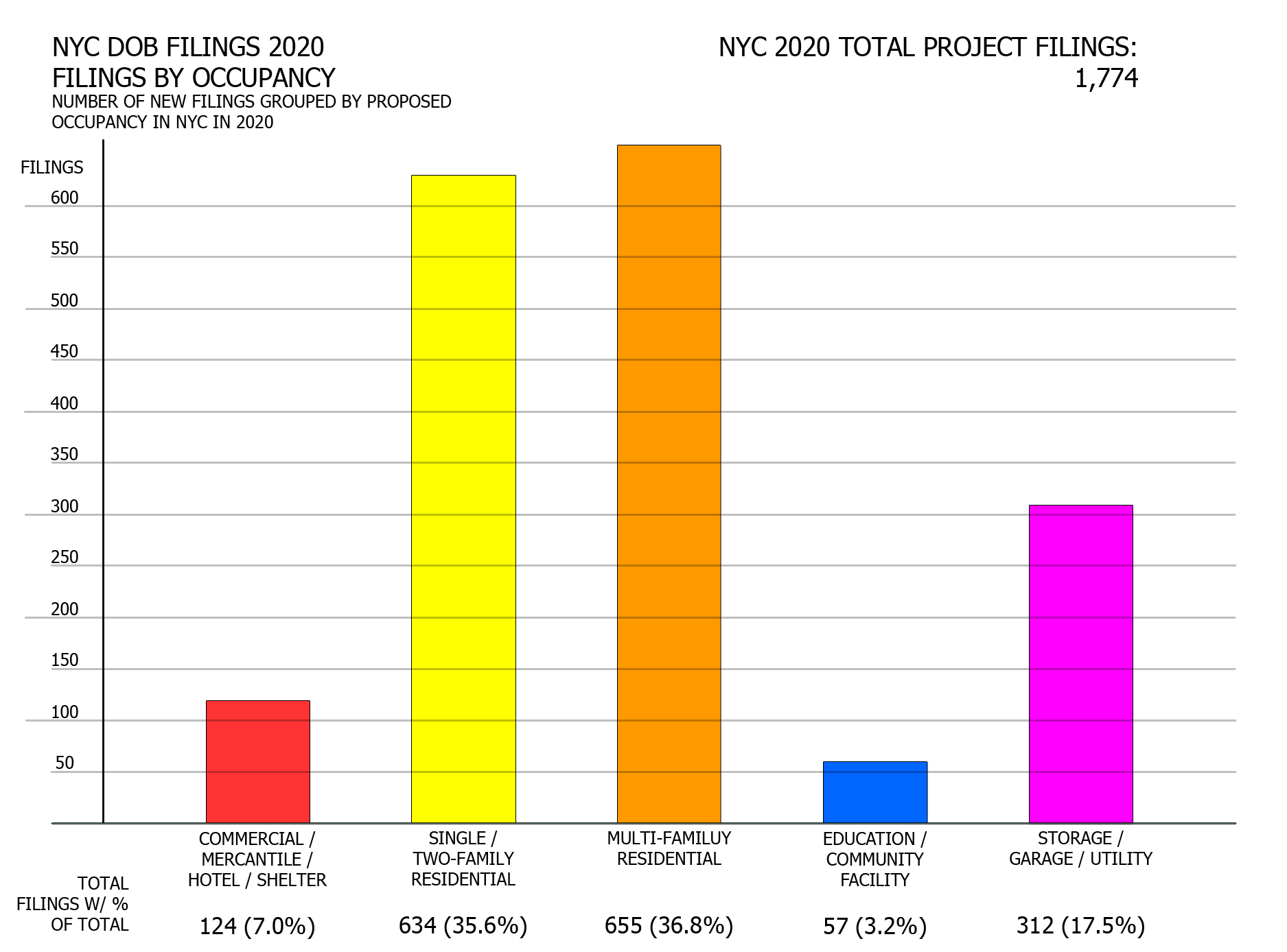 NYC DOB filings in 2020 by occupancy filings. Credit: Vitali Ogorodnikov