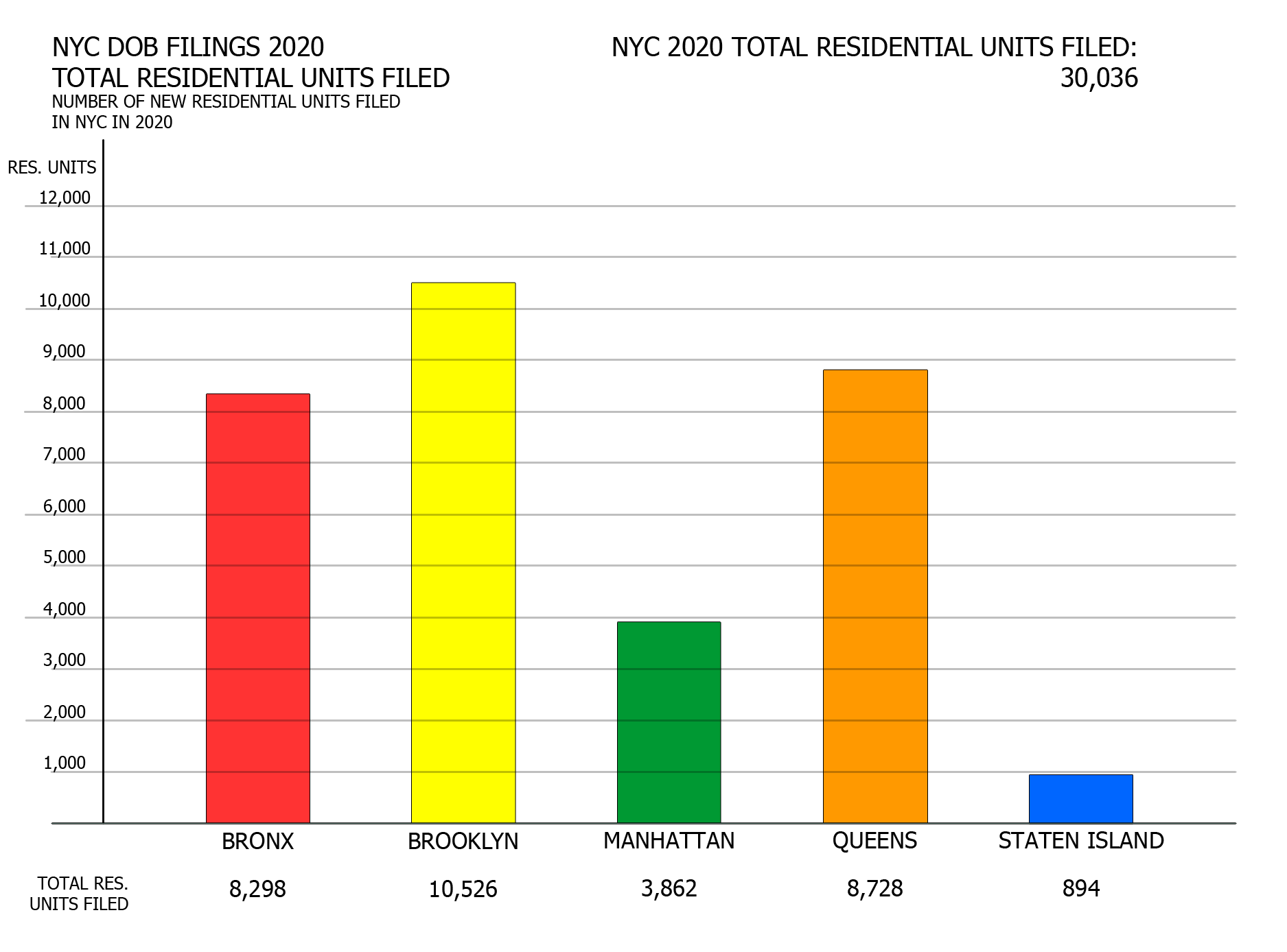 NYC DOB filings in 2020 by residential units filed. Credit: Vitali Ogorodnikov