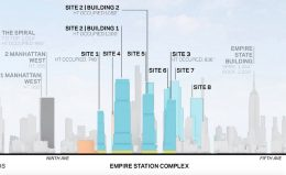Scale of Potential Developments in the Empire Station Complex