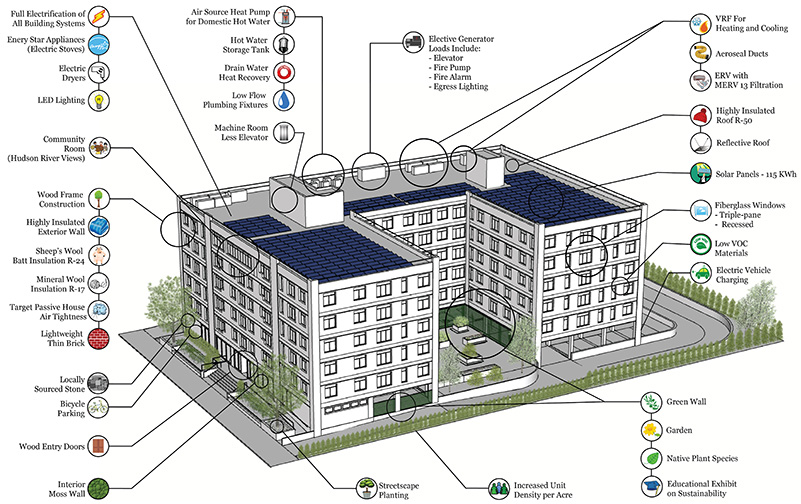Diagram illustrates 36 key sustainable design components at Hudson Hill - Courtesy of Amie Gross Architects