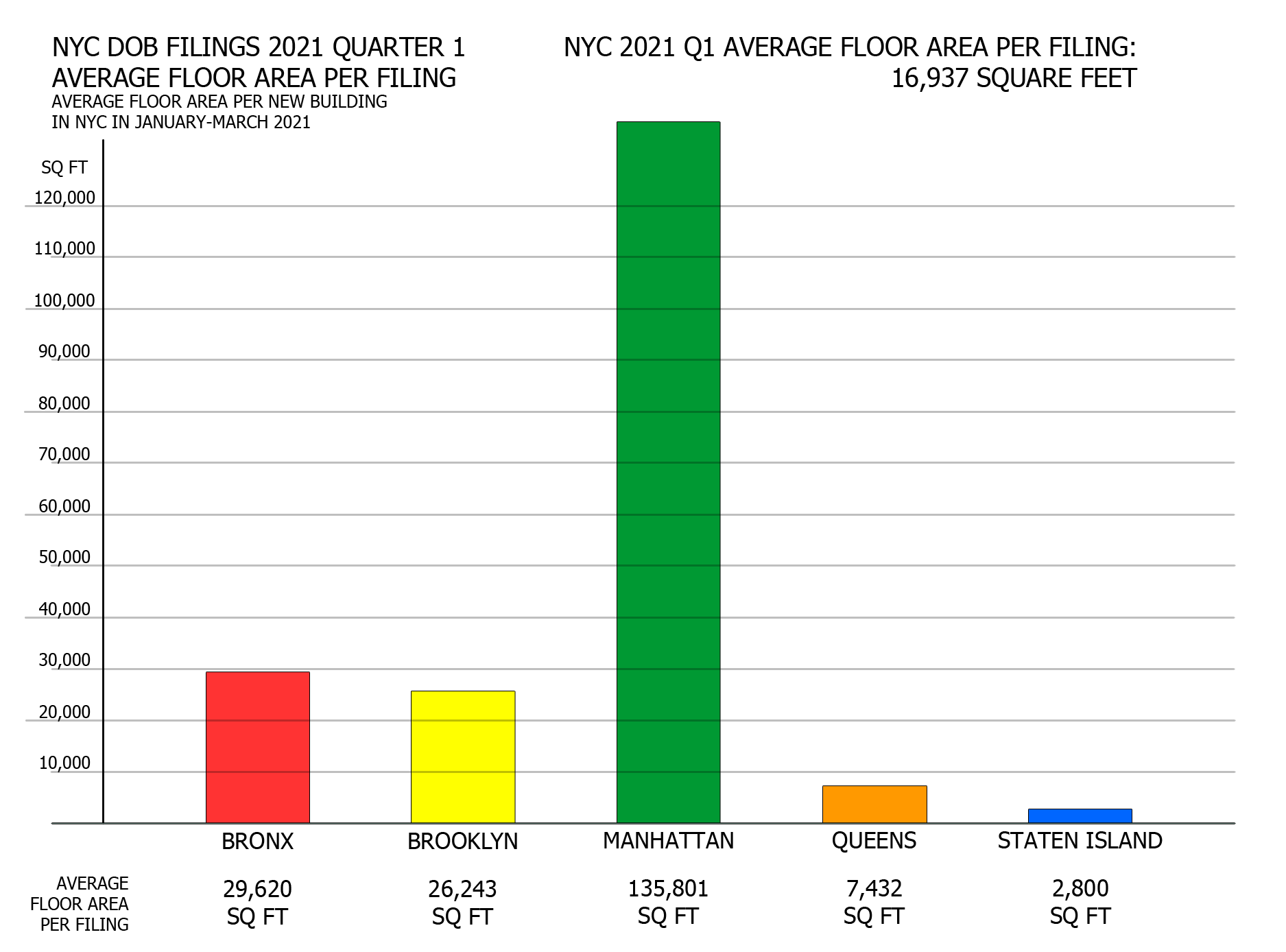 NYC DOB filings in first quarter of 2021 by average floor area per filing per borough. Credit: Vitali Ogorodnikov