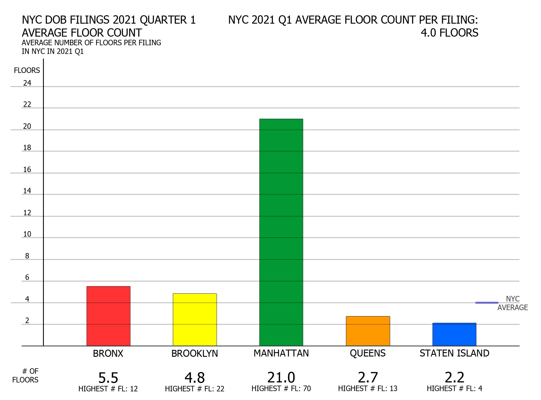 NYC DOB filings in first quarter of 2021 by average floor count per borough. Credit: Vitali Ogorodnikov