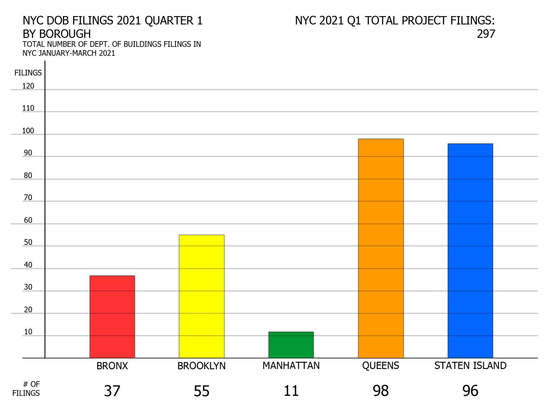 NYC DOB filings in first quarter of 2021 by borough. Credit: Vitali Ogorodnikov