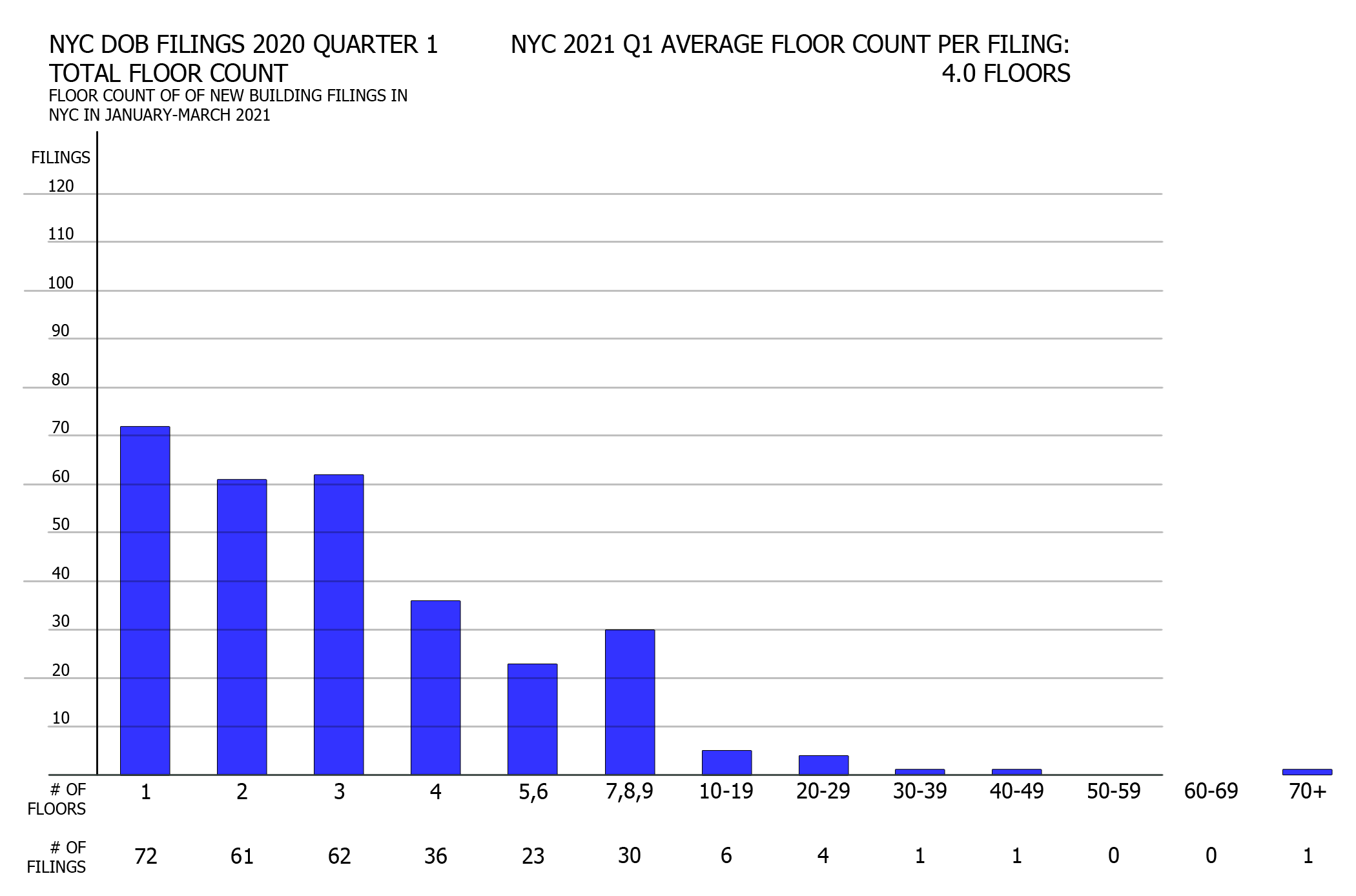 NYC DOB filings in first quarter of 2021 by proposed floor count. Credit: Vitali Ogorodnikov