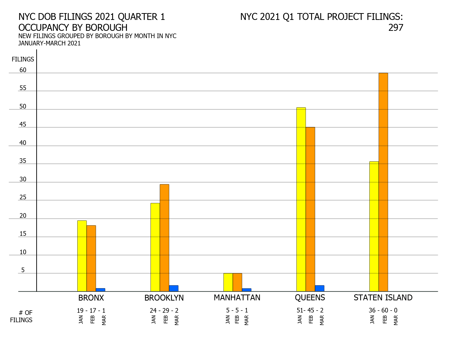 NYC DOB filings in first quarter of 2021 by the number of filings per month per borough. Credit: Vitali Ogorodnikov