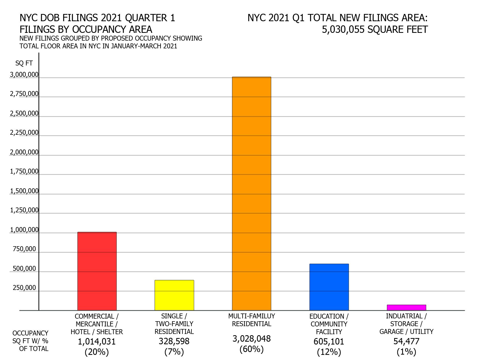 NYC DOB filings in first quarter of 2021 by proposed program square footage. Credit: Vitali Ogorodnikov