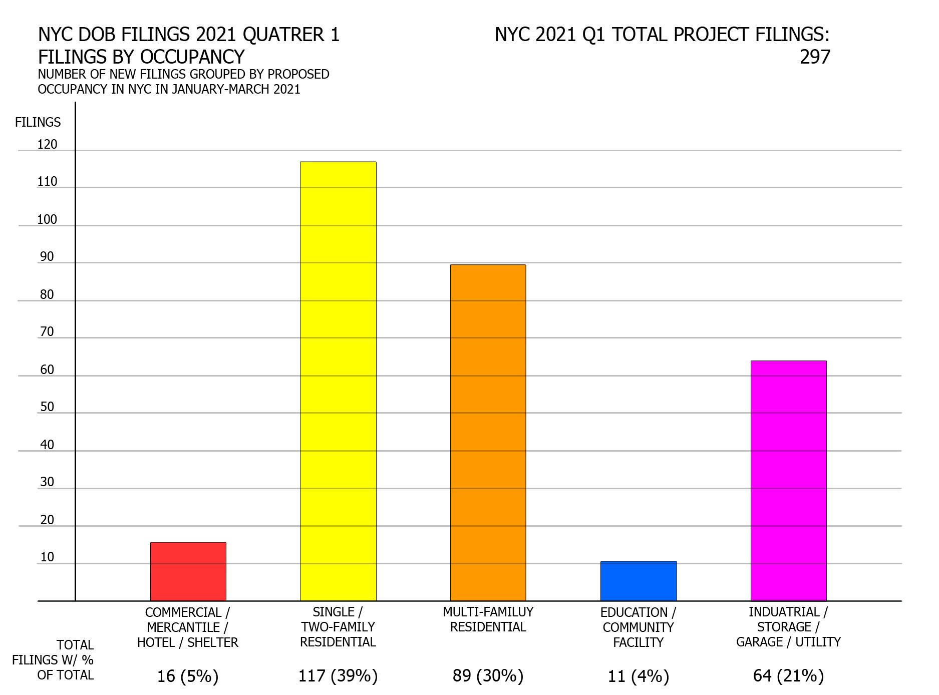 NYC DOB filings in first quarter of 2021 by occupancy. Credit: Vitali Ogorodnikov