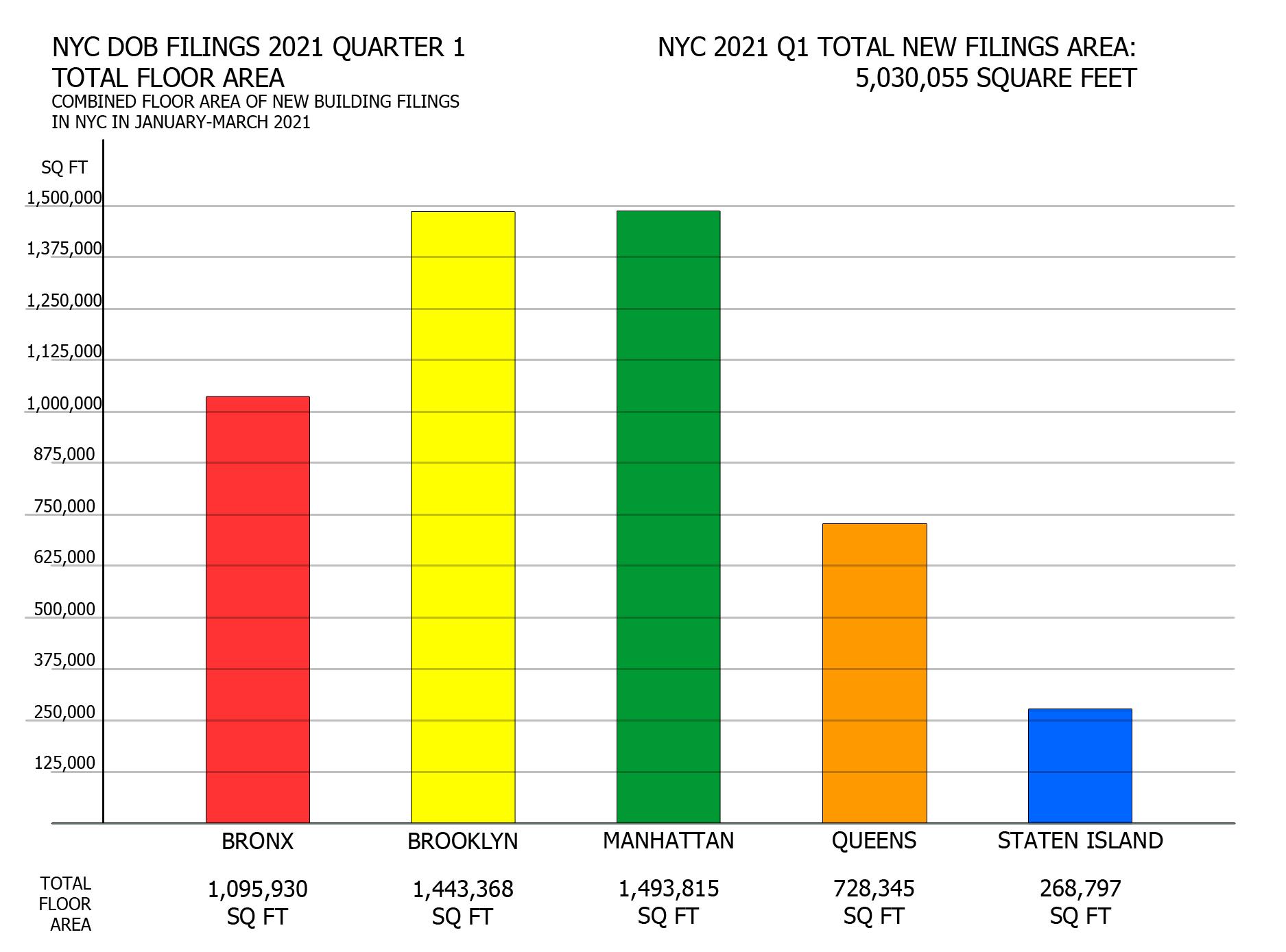 NYC DOB filings in first quarter of 2021 by total proposed floor area per borough. Credit: Vitali Ogorodnikov