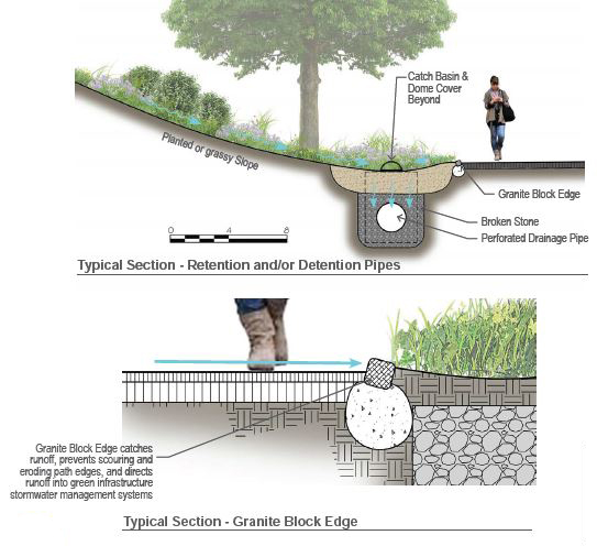 Illustration depicts a sampling of the many green infrastructure practices under consideration at Fort Greene Park - New York Parks Department