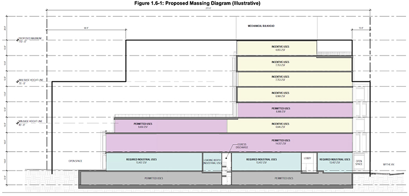 Building section diagram for proposed building at 1 Wythe Avenue