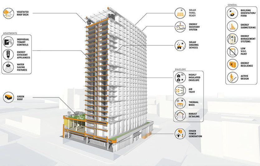Sustainable design features at the 425 Grand Concourse tower - Courtesy of Dattner Architects